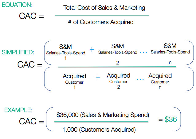 cac-customer-acquisition-cost